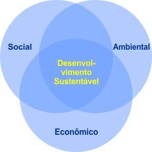 Tripé do desenvolvimento sustentável